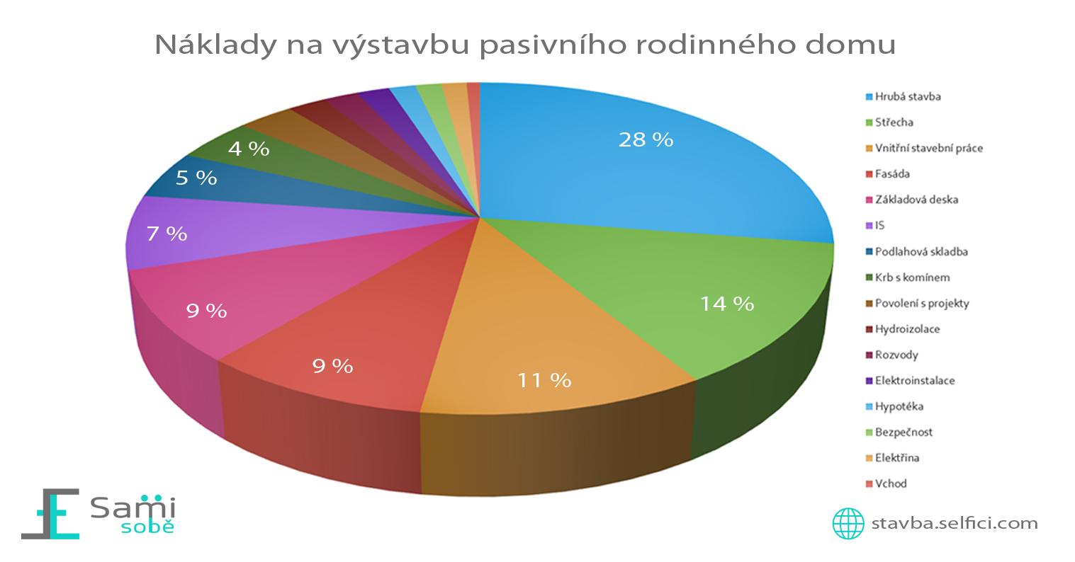 Graf s náklady na pasivní dům