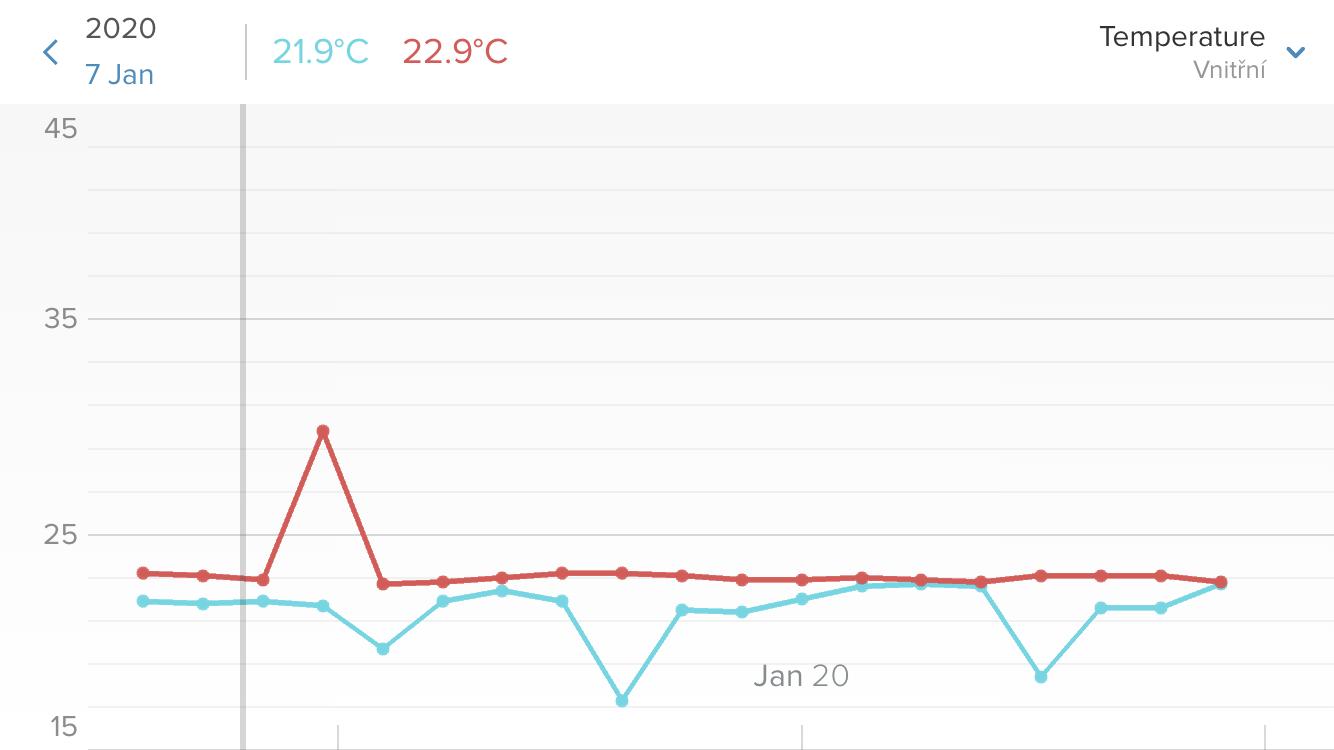 Graf vývoje teploty v Selfiehome z modulu Netatmo