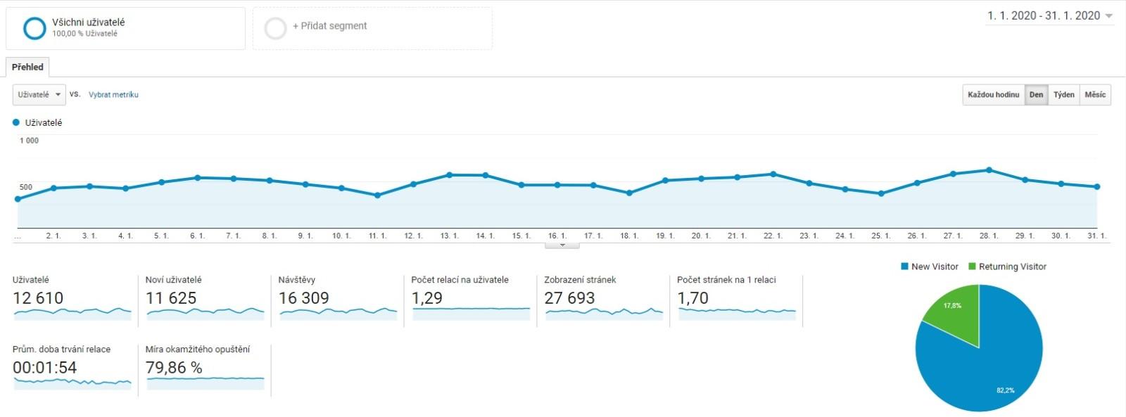 Statistika návštěvnosti blogu za leden 2020
