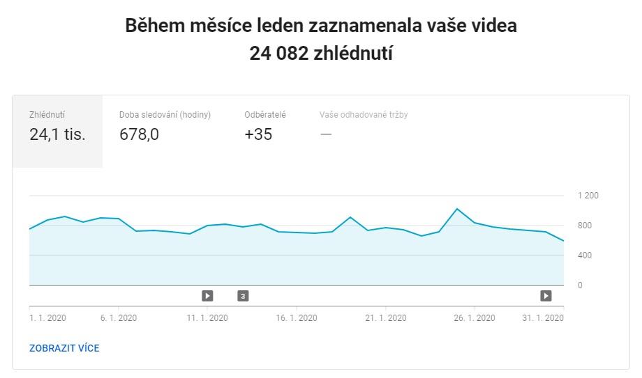 Statistika YouTube kanálu za leden 2020